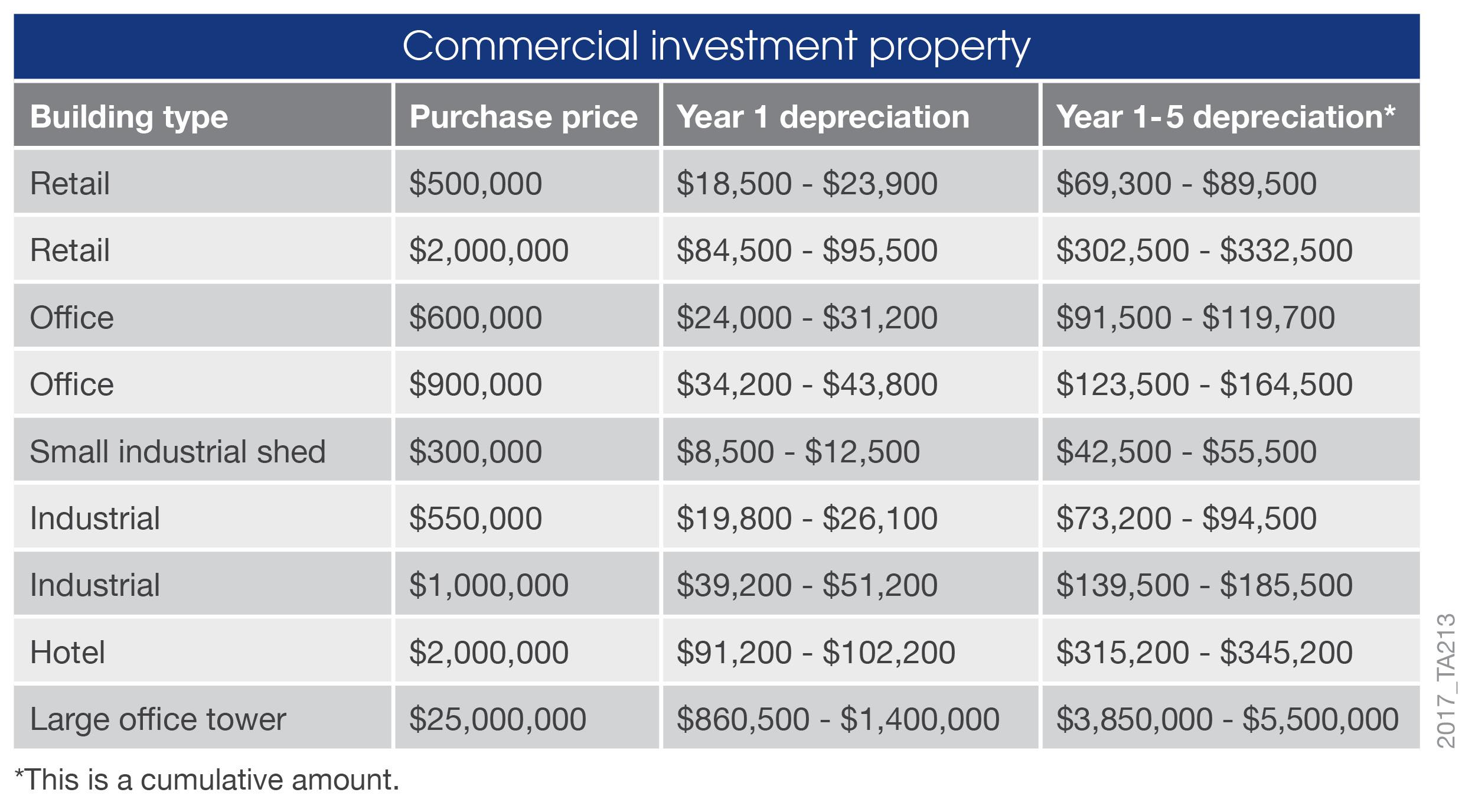 Property Depreciation | Richardson & Wrench