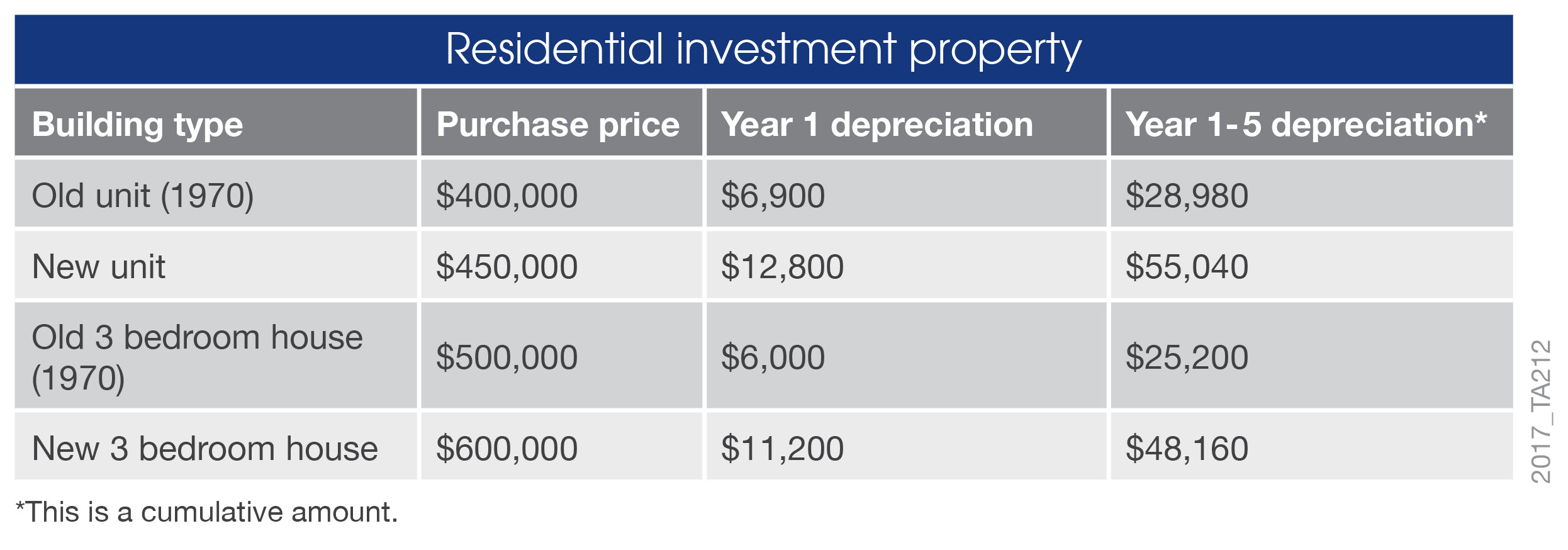 property depreciation richardson wrench